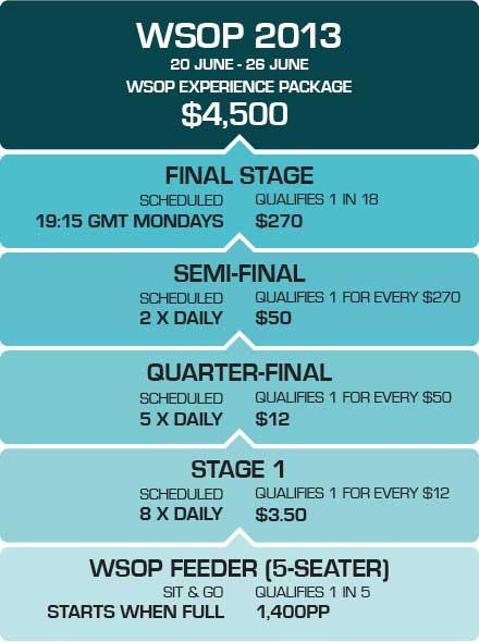 wsop 2013 Preispacket auf PKR Poker gewinnen